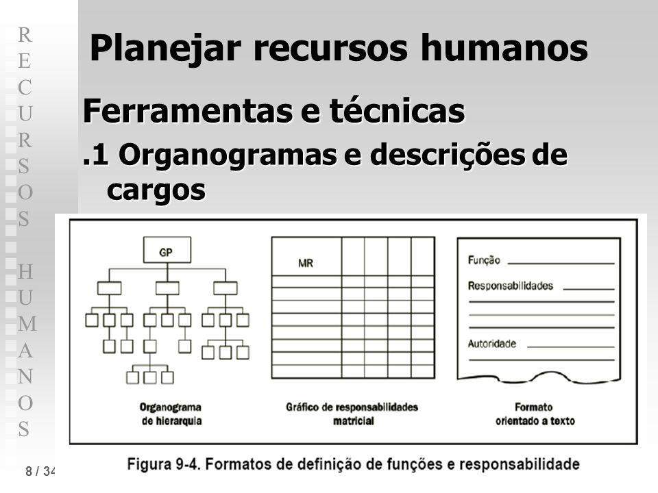 RECURSOS HUMANOSRECURSOS HUMANOS 8 / 34 Planejar recursos humanos Ferramentas e técnicas.1 Organogramas e descrições de cargos