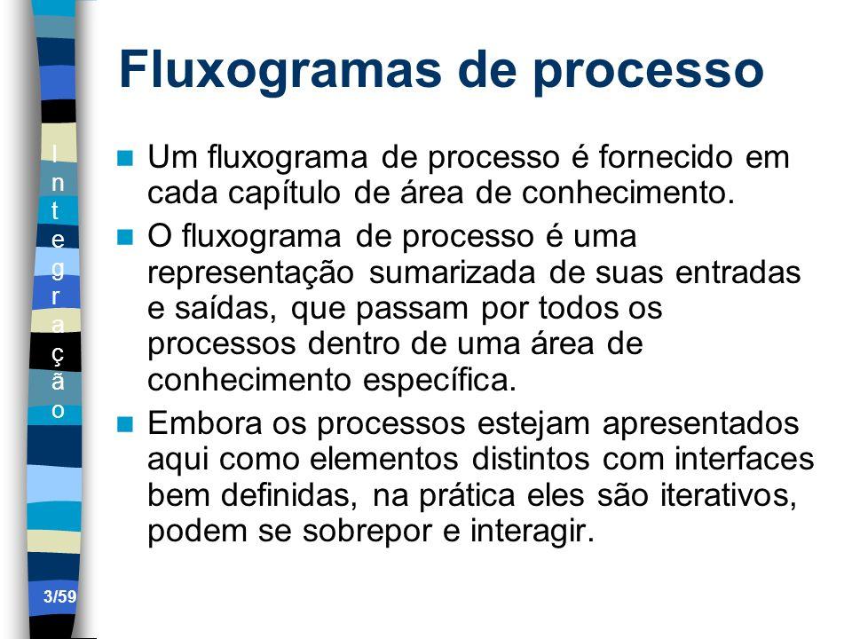IntegraçãoIntegração 3/59 Fluxogramas de processo Um fluxograma de processo é fornecido em cada capítulo de área de conhecimento. O fluxograma de proc