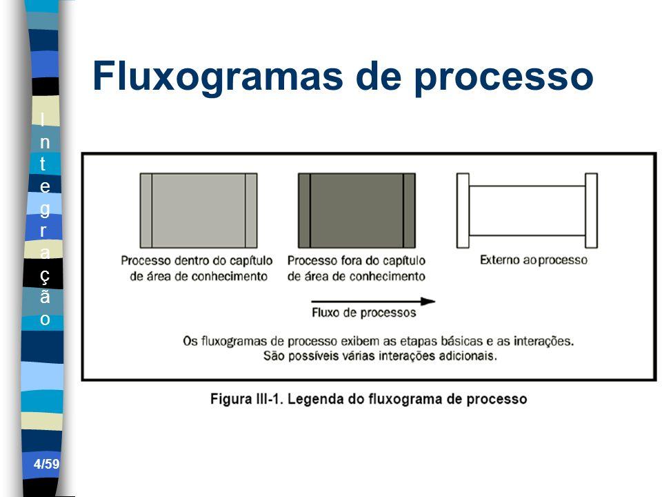 IntegraçãoIntegração 5/59 Documentos do projeto Termo de abertura.