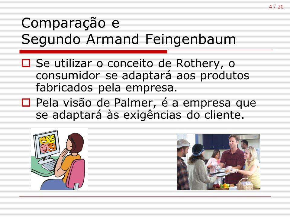 4 / 20 Comparação e Segundo Armand Feingenbaum Se utilizar o conceito de Rothery, o consumidor se adaptará aos produtos fabricados pela empresa. Pela