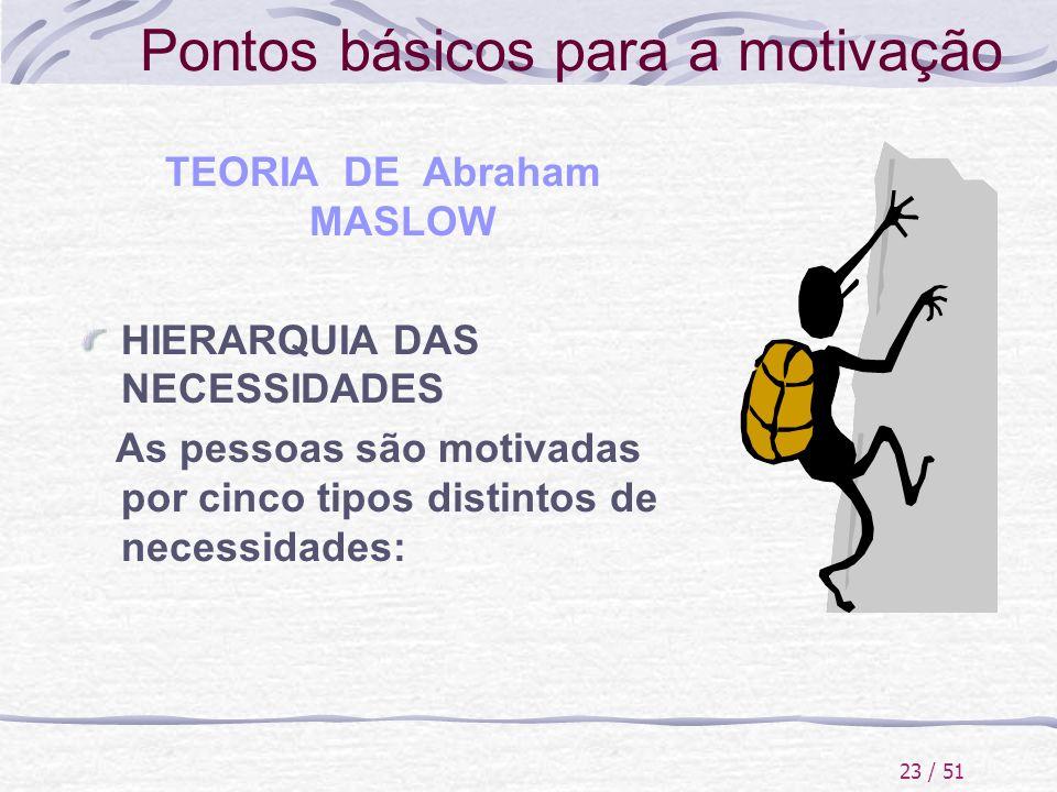 23 / 51 Pontos básicos para a motivação TEORIA DE Abraham MASLOW HIERARQUIA DAS NECESSIDADES As pessoas são motivadas por cinco tipos distintos de nec