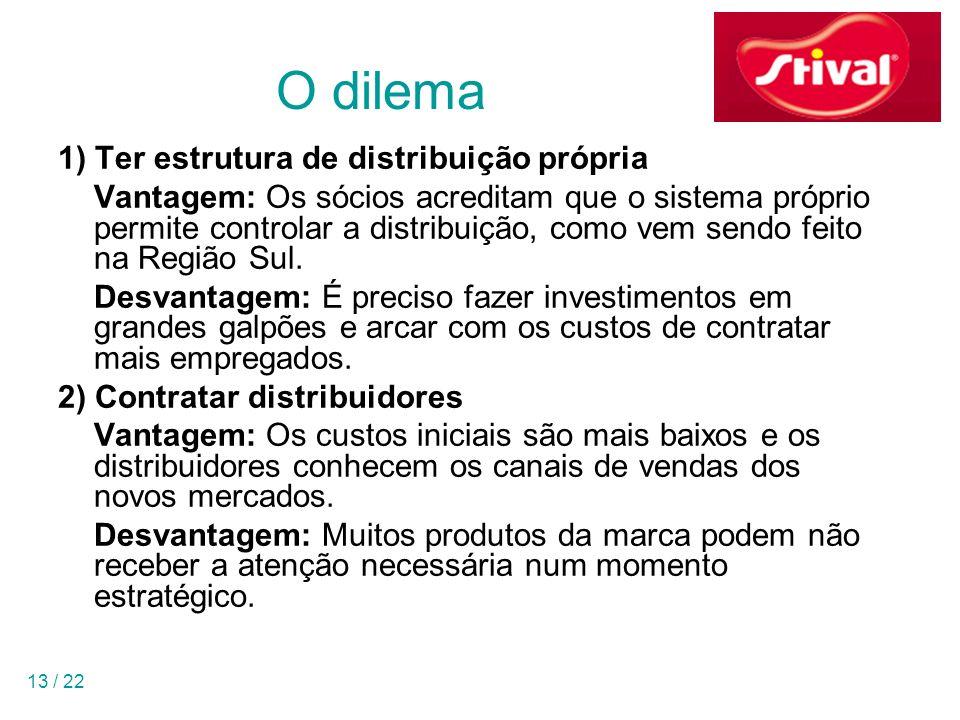 13 / 22 O dilema 1) Ter estrutura de distribuição própria Vantagem: Os sócios acreditam que o sistema próprio permite controlar a distribuição, como v