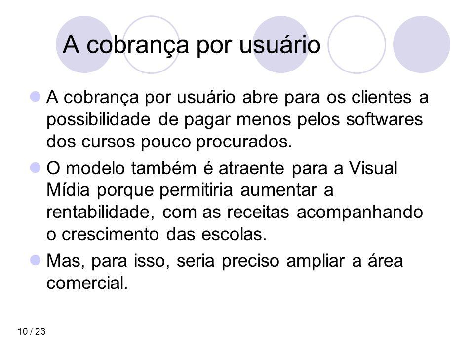 10 / 23 A cobrança por usuário A cobrança por usuário abre para os clientes a possibilidade de pagar menos pelos softwares dos cursos pouco procurados.
