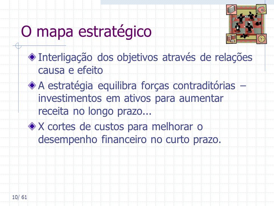 10/ 61 O mapa estratégico Interligação dos objetivos através de relações causa e efeito A estratégia equilibra forças contraditórias – investimentos e