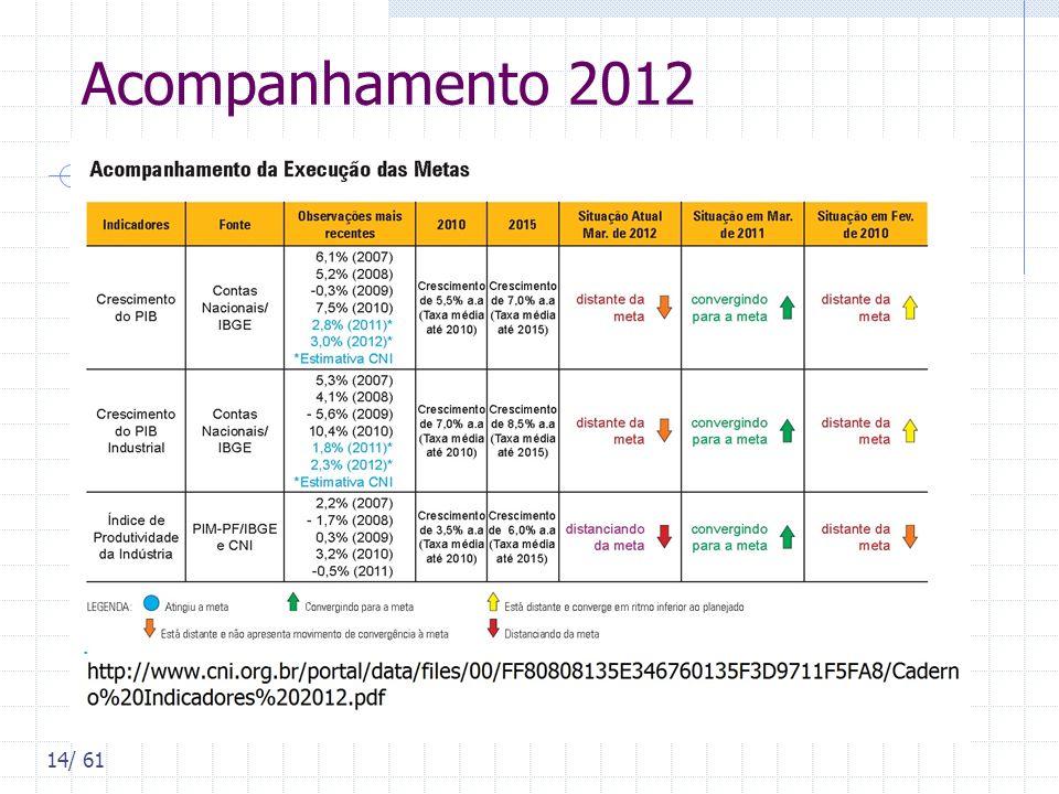 Acompanhamento 2012 14/ 61