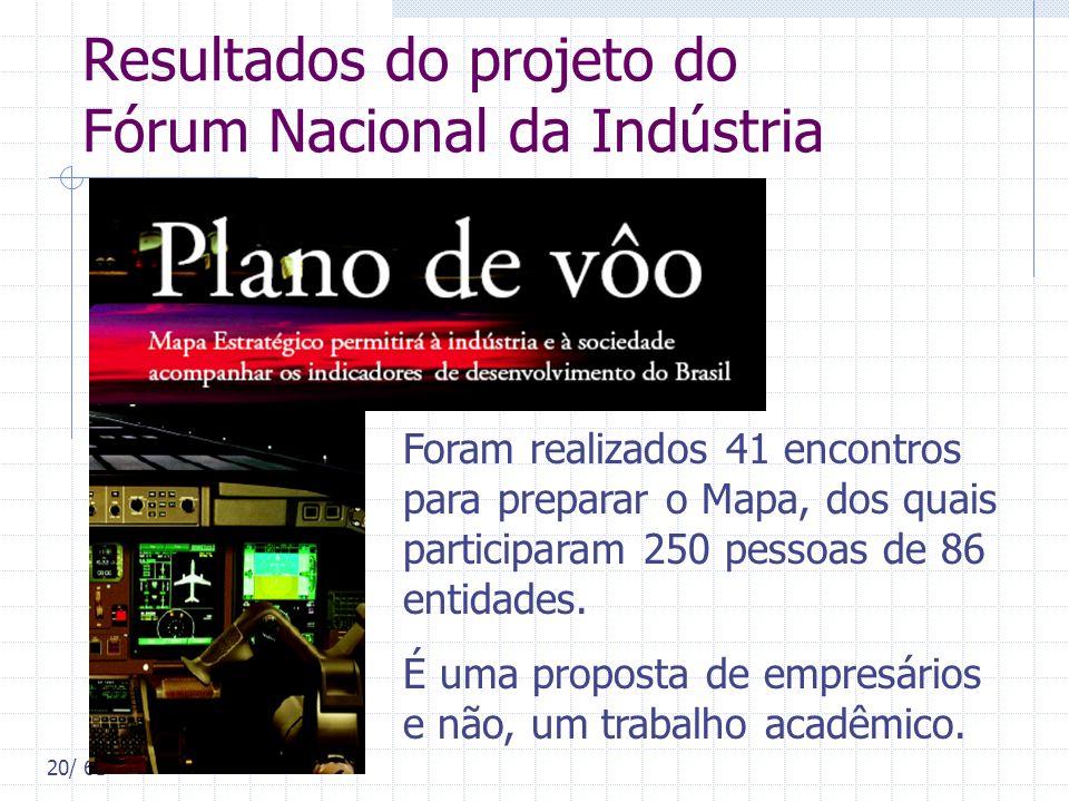 20/ 61 Resultados do projeto do Fórum Nacional da Indústria Foram realizados 41 encontros para preparar o Mapa, dos quais participaram 250 pessoas de