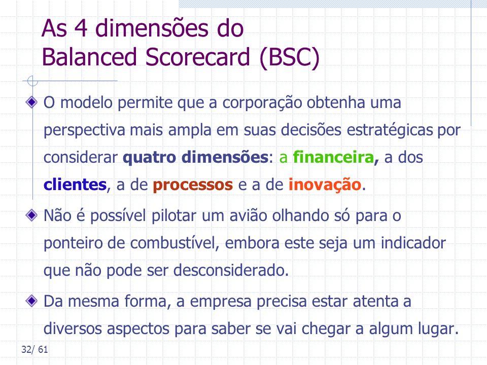 32/ 61 As 4 dimensões do Balanced Scorecard (BSC) O modelo permite que a corporação obtenha uma perspectiva mais ampla em suas decisões estratégicas p