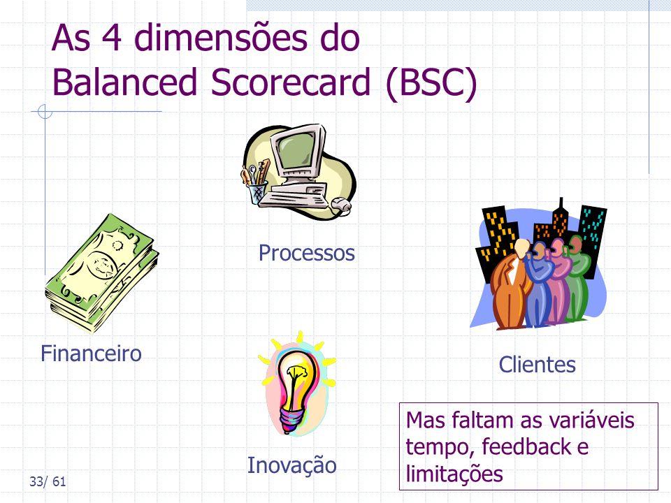 33/ 61 As 4 dimensões do Balanced Scorecard (BSC) Financeiro Clientes Inovação Processos Mas faltam as variáveis tempo, feedback e limitações