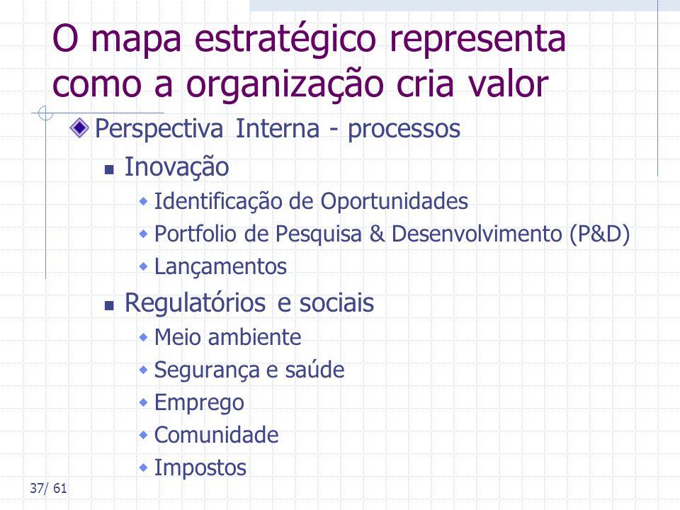 37/ 61 O mapa estratégico representa como a organização cria valor Perspectiva Interna - processos Inovação Identificação de Oportunidades Portfolio d