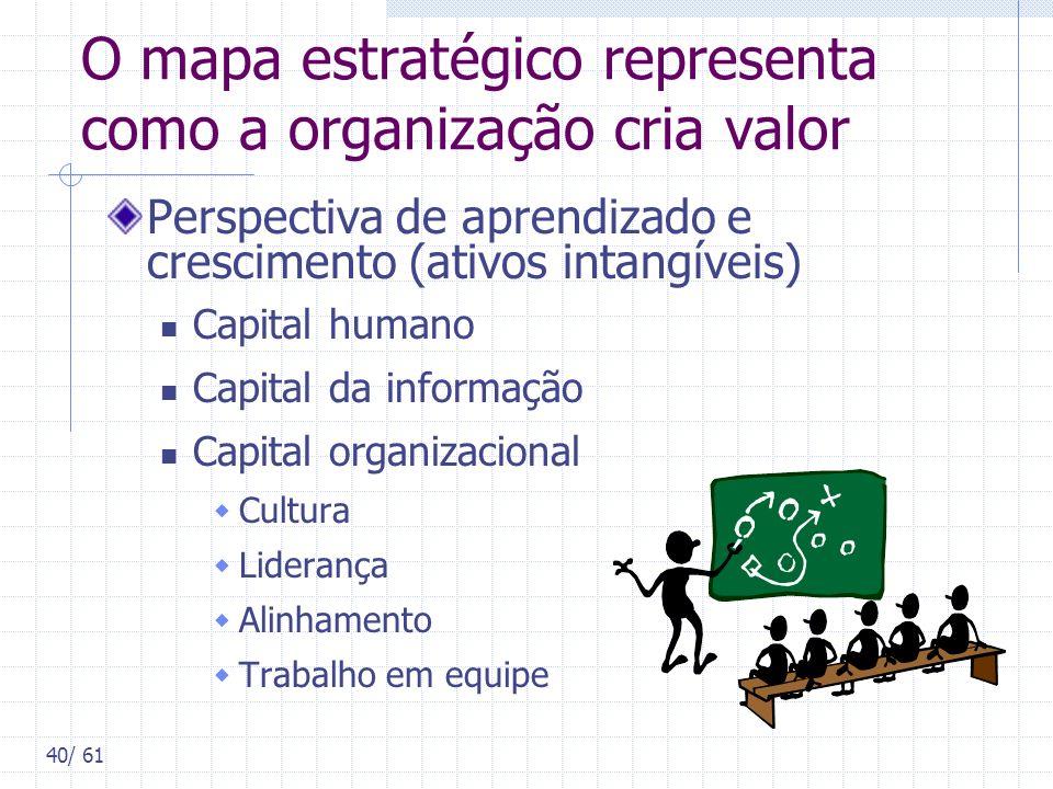 40/ 61 O mapa estratégico representa como a organização cria valor Perspectiva de aprendizado e crescimento (ativos intangíveis) Capital humano Capita
