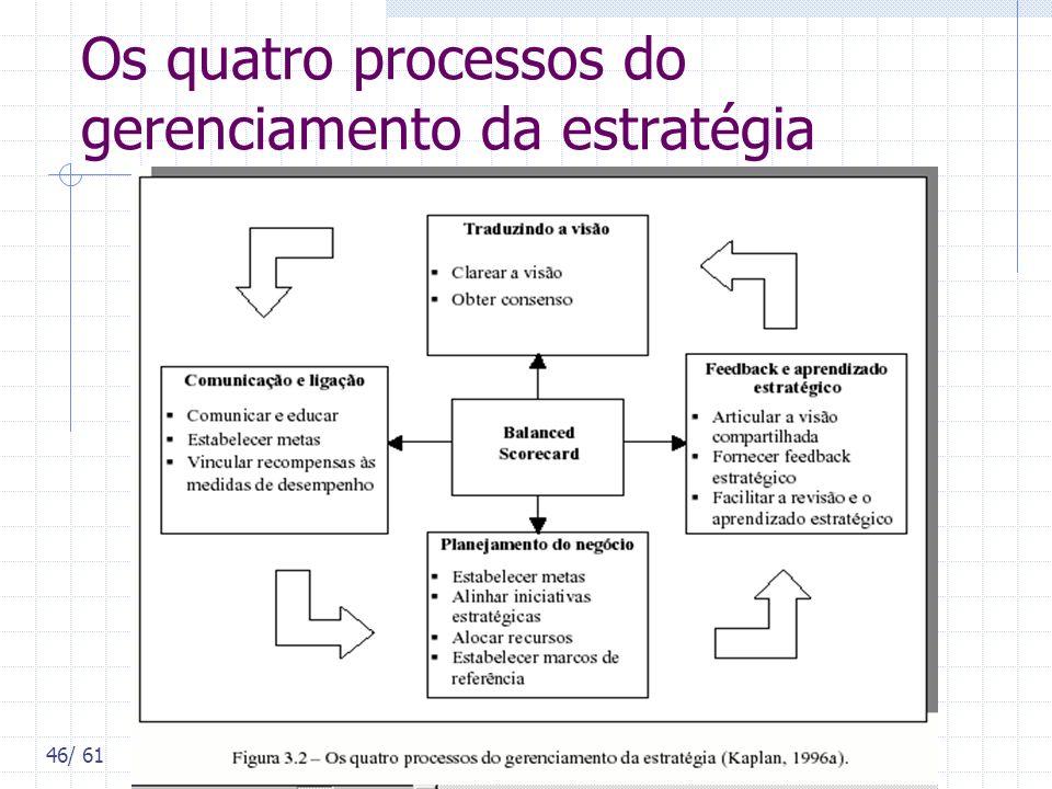 46/ 61 Os quatro processos do gerenciamento da estratégia