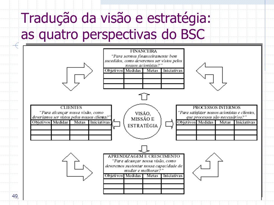 49/ 61 Tradução da visão e estratégia: as quatro perspectivas do BSC