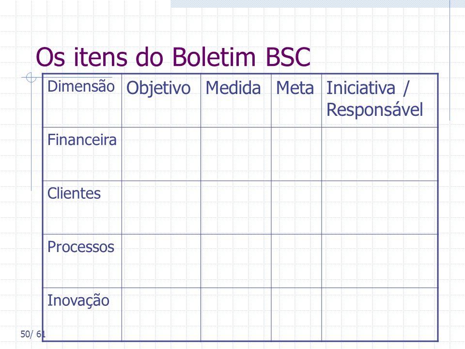 50/ 61 Os itens do Boletim BSC Dimensão ObjetivoMedidaMetaIniciativa / Responsável Financeira Clientes Processos Inovação