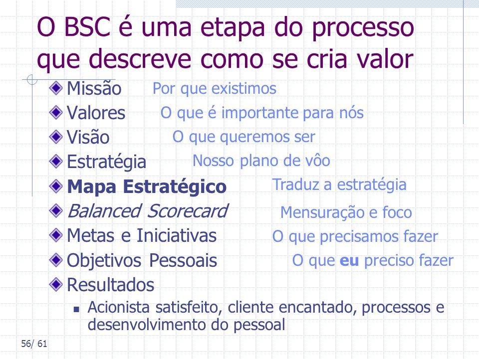 56/ 61 O BSC é uma etapa do processo que descreve como se cria valor Missão Valores Visão Estratégia Mapa Estratégico Balanced Scorecard Metas e Inici