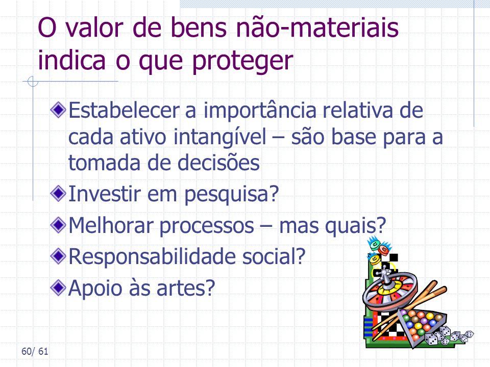 60/ 61 O valor de bens não-materiais indica o que proteger Estabelecer a importância relativa de cada ativo intangível – são base para a tomada de dec