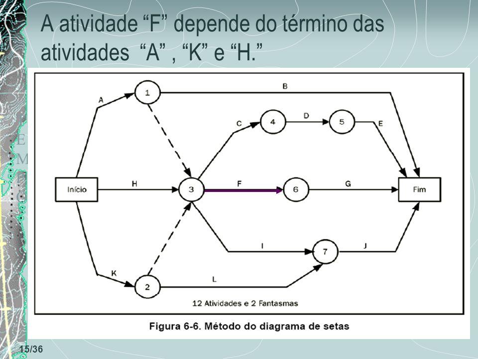 TEMPOTEMPO 15/36 A atividade F depende do término das atividades A, K e H.