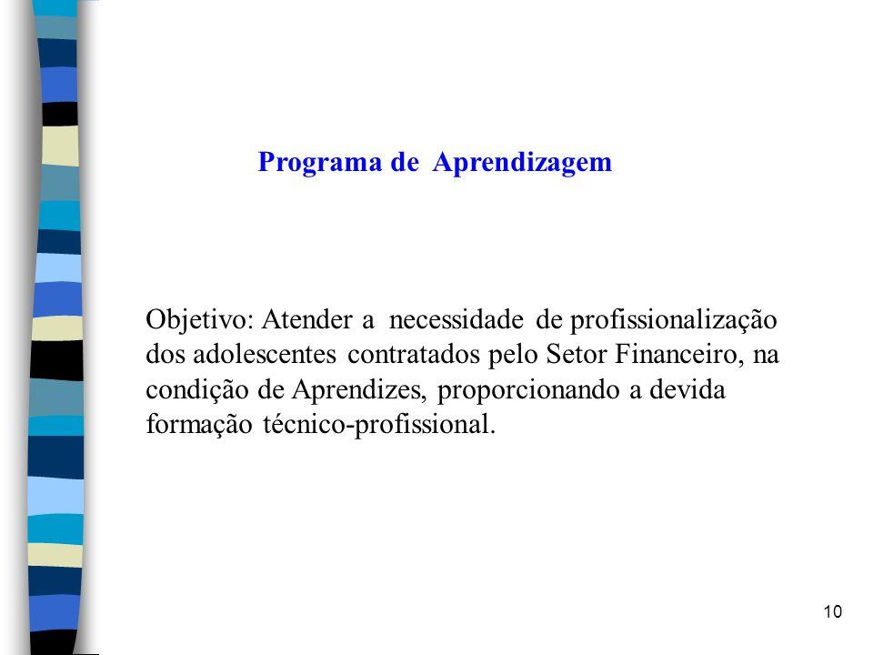 10 Programa de Aprendizagem Objetivo: Atender a necessidade de profissionalização dos adolescentes contratados pelo Setor Financeiro, na condição de A