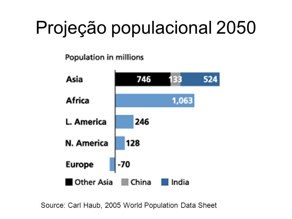 Projeção populacional 2050 Source: Carl Haub, 2005 World Population Data Sheet