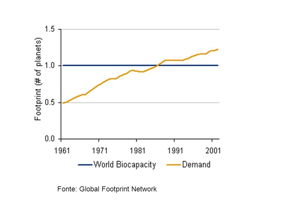 Fonte: Global Footprint Network