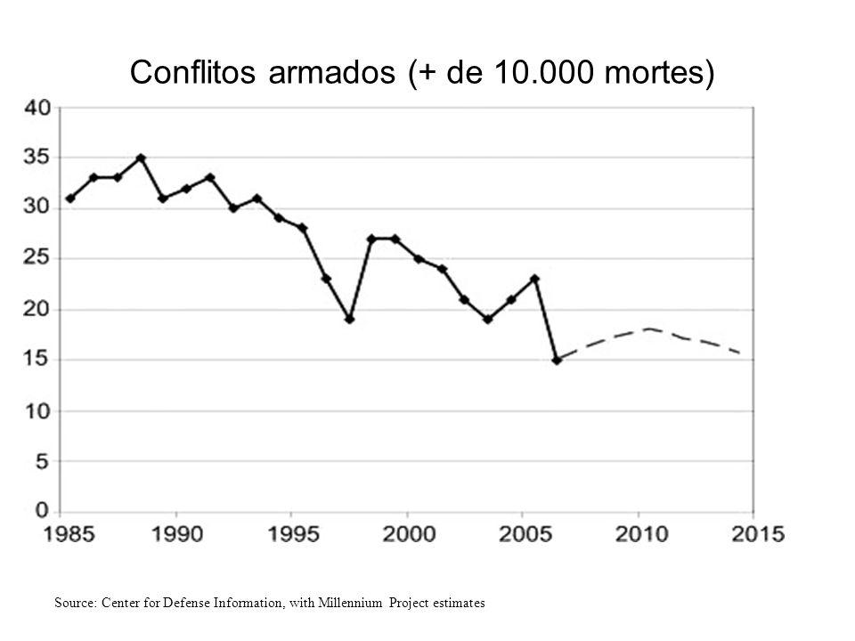 Conflitos Armados (morte de 10.000 ou mais) Source: Center for Defense Information, with Millennium Project estimates Conflitos armados (+ de 10.000 m