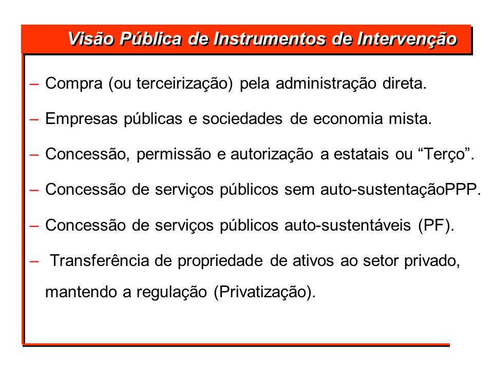 Visão Pública de Instrumentos de Intervenção –Compra (ou terceirização) pela administração direta. –Empresas públicas e sociedades de economia mista.