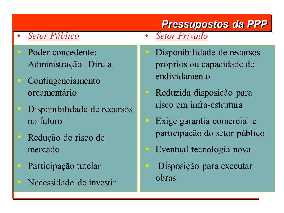 Pressupostos da PPP Setor Público Poder concedente: Administração Direta Contingenciamento orçamentário Disponibilidade de recursos no futuro Redução