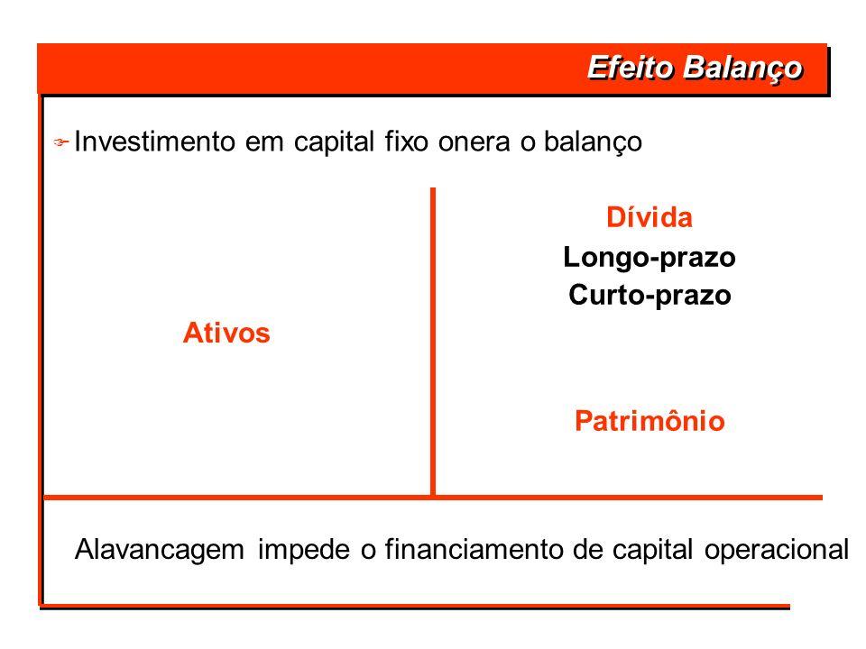 Efeito Balanço Ativos Dívida Longo-prazo Curto-prazo Alavancagem impede o financiamento de capital operacional Patrimônio F F Investimento em capital