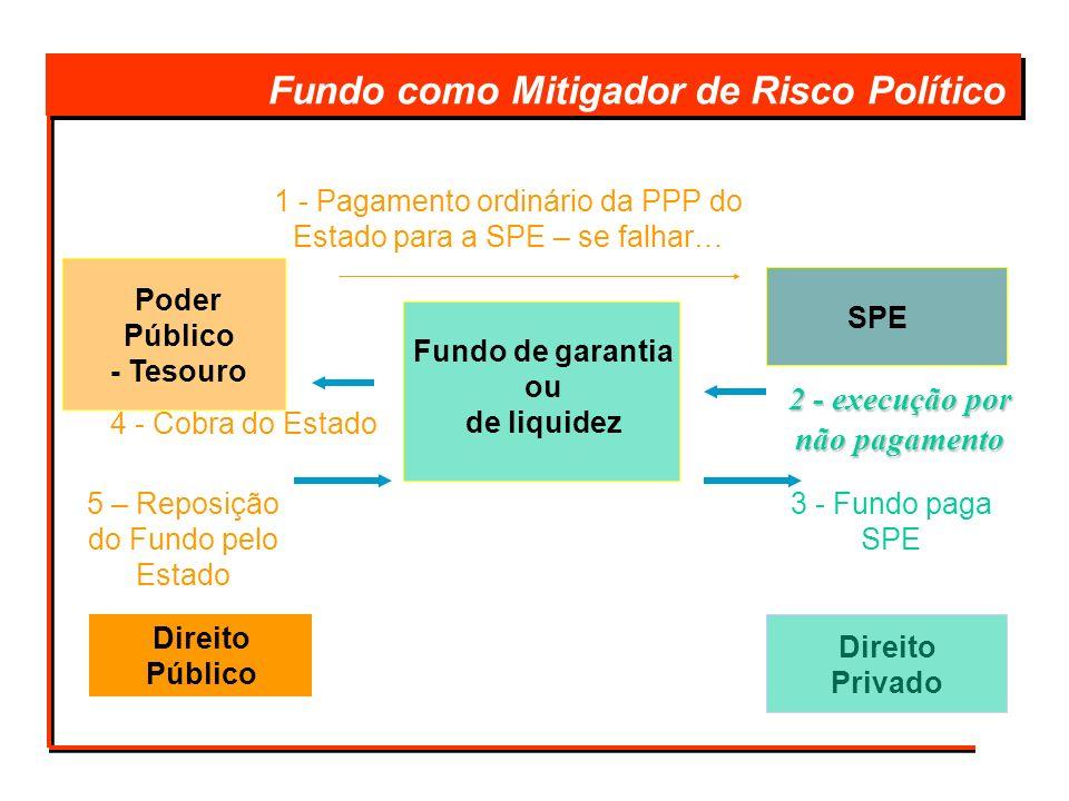 Fundo como Mitigador de Risco Político 4 - Cobra do Estado 2 - execução por não pagamento 3 - Fundo paga SPE Poder Público - Tesouro Direito Público S
