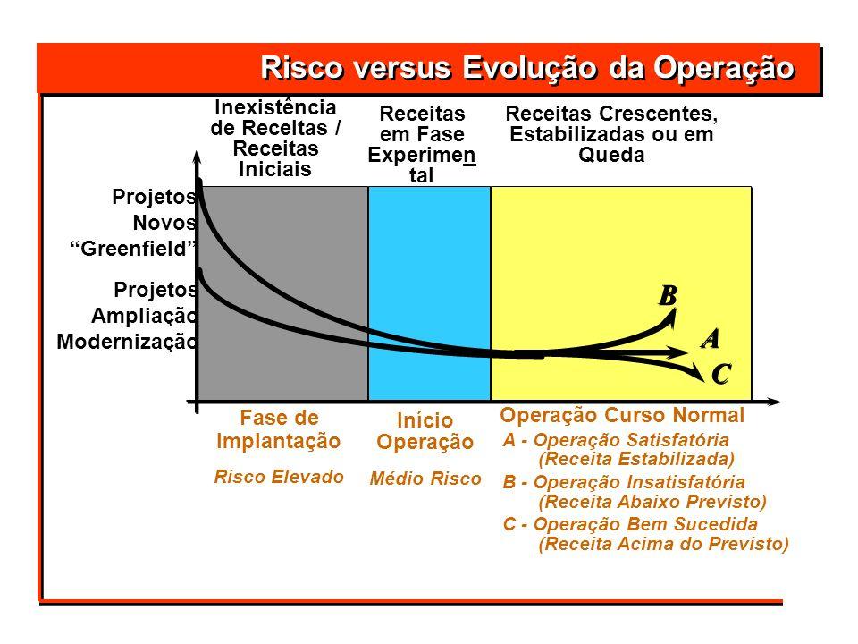 Projetos Ampliação Modernização Fase de Implantação Risco Elevado Início Operação Médio Risco Operação Curso Normal Receitas em Fase Experimen tal A -