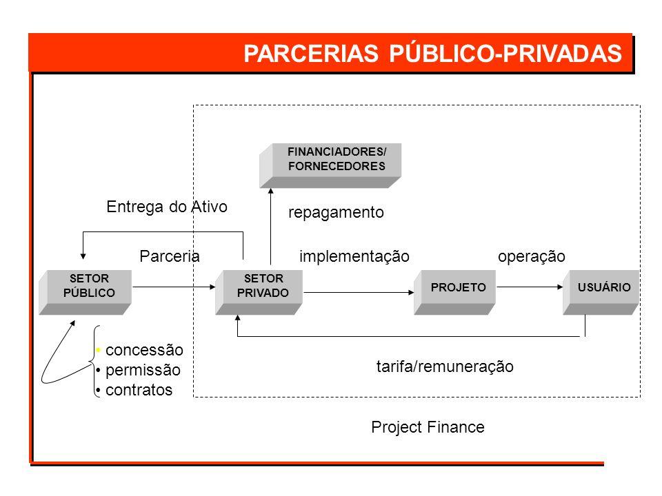 SETOR PÚBLICO SETOR PRIVADO USUÁRIO Parceria Entrega do Ativo PROJETO tarifa/remuneração concessão permissão contratos repagamento FINANCIADORES/ FORN