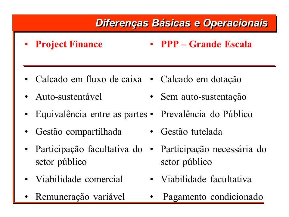Diferenças Básicas e Operacionais Project Finance Calcado em fluxo de caixa Auto-sustentável Equivalência entre as partes Gestão compartilhada Partici