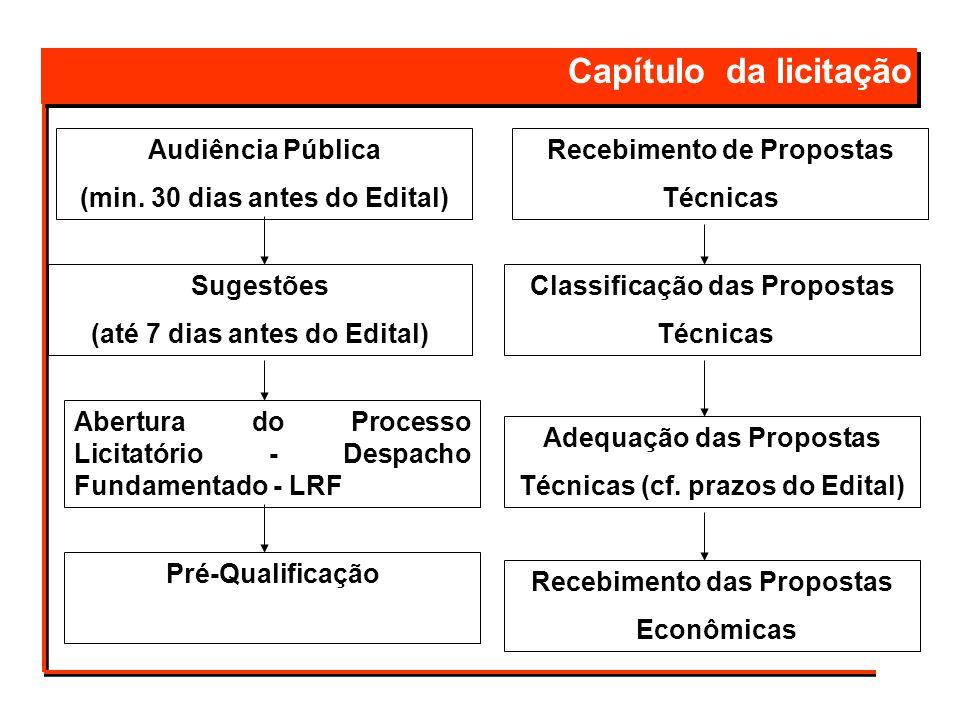 Capítulo da licitação Audiência Pública (min. 30 dias antes do Edital) Pré-Qualificação Abertura do Processo Licitatório - Despacho Fundamentado - LRF
