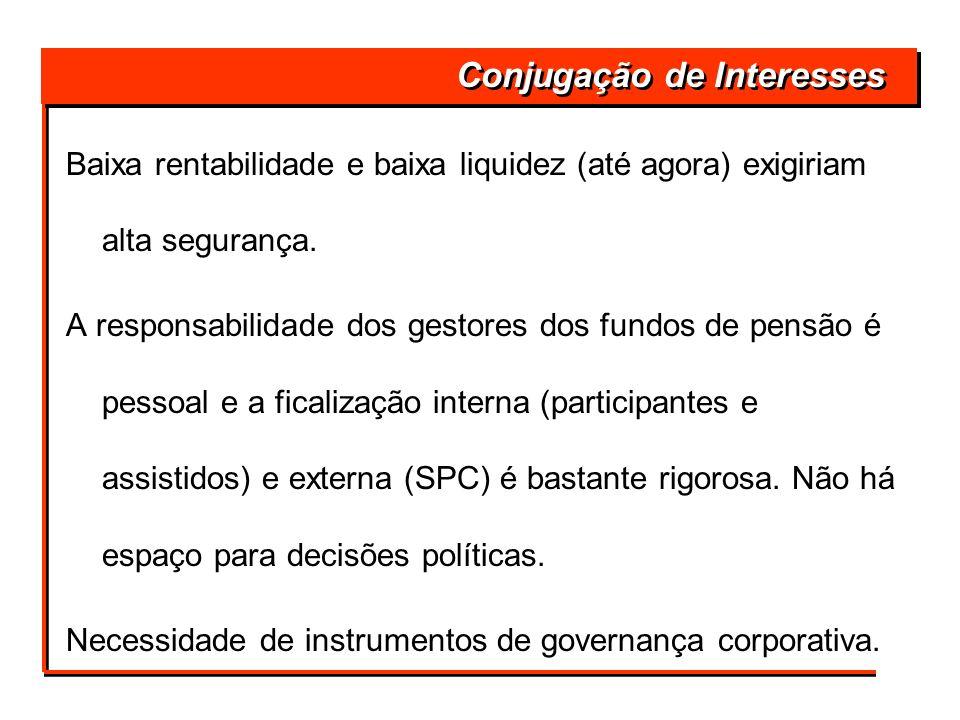 Conjugação de Interesses Baixa rentabilidade e baixa liquidez (até agora) exigiriam alta segurança. A responsabilidade dos gestores dos fundos de pens