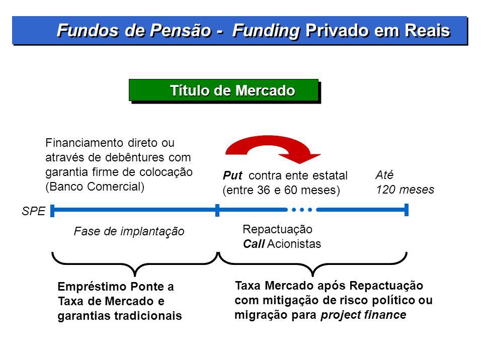 Título de Mercado Financiamento direto ou através de debêntures com garantia firme de colocação (Banco Comercial) Put contra ente estatal (entre 36 e
