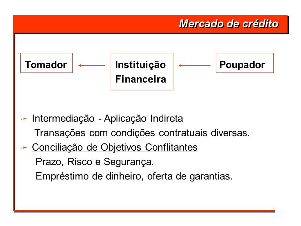 TomadorInstituição Poupador Financeira Mercado de crédito F F Intermediação - Aplicação Indireta Transações com condições contratuais diversas. F F Co