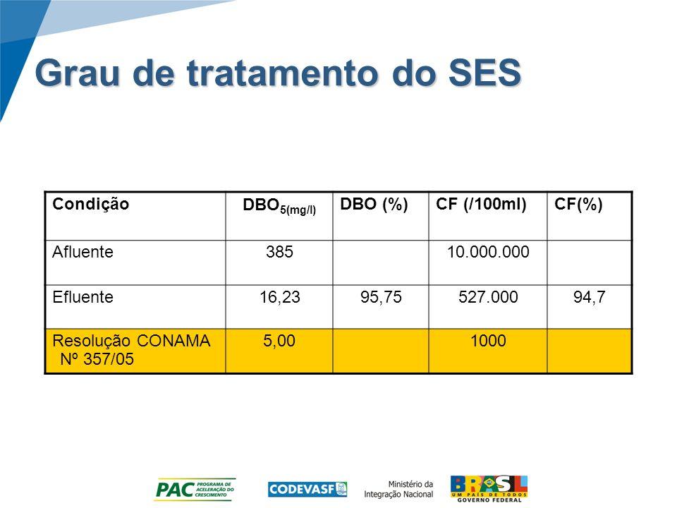CondiçãoDBO 5(mg/l) DBO (%)CF (/100ml)CF(%) Afluente38510.000.000 Efluente16,2395,75527.00094,7 Resolução CONAMA Nº 357/05 5,001000 Grau de tratamento do SES