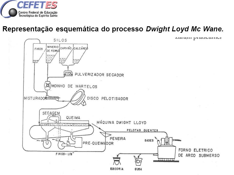 Representação esquemática do processo Dwight Loyd Mc Wane.