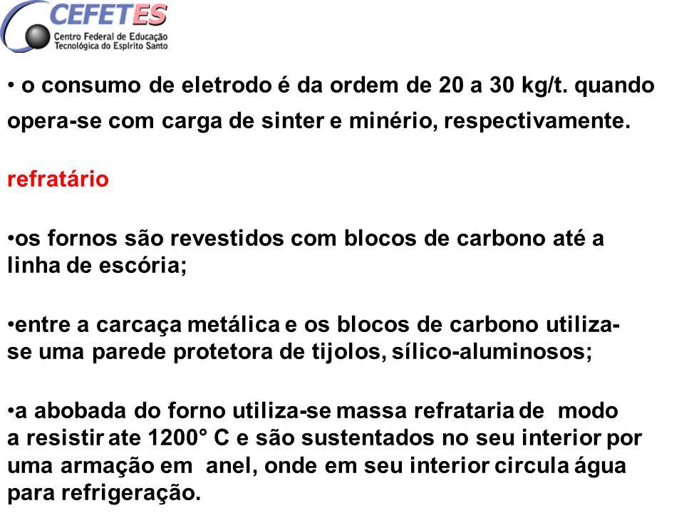 o consumo de eletrodo é da ordem de 20 a 30 kg/t. quando opera-se com carga de sinter e minério, respectivamente. refratário os fornos são revestidos