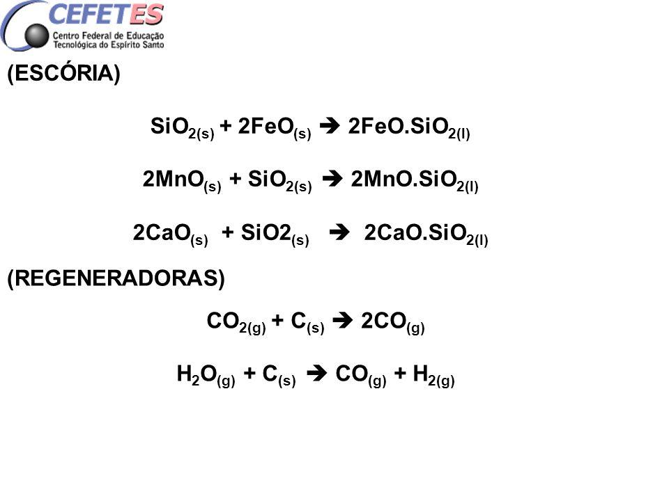 (ESCÓRIA) SiO 2(s) + 2FeO (s) 2FeO.SiO 2(l) 2MnO (s) + SiO 2(s) 2MnO.SiO 2(l) 2CaO (s) + SiO2 (s) 2CaO.SiO 2(l) (REGENERADORAS) CO 2(g) + C (s) 2CO (g