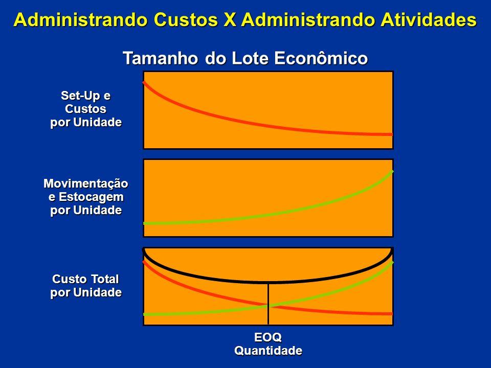 Administrando Custos X Administrando Atividades Redução do Tempo de Preparação Set-Up e Custos por Unidade Movimentação e Estocagem por Unidade Custo Total por Unidade Quantidades EOQ = 1