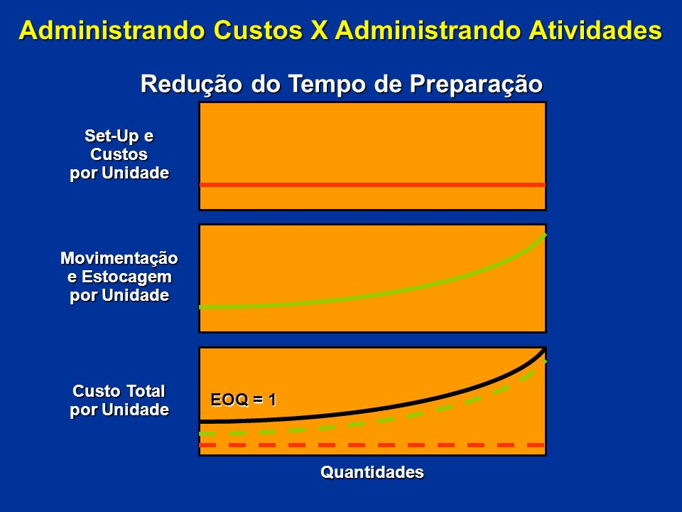 Administrando Custos X Administrando Atividades Redução do Tempo de Preparação Set-Up e Custos por Unidade Movimentação e Estocagem por Unidade Custo