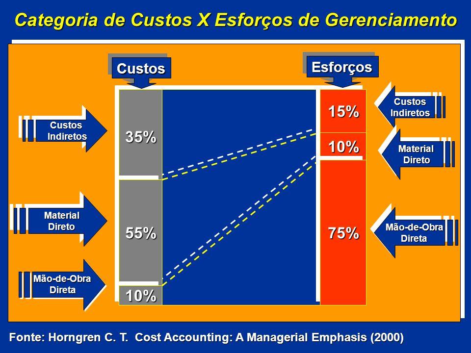 Categoria de Custos X Esforços de Gerenciamento Mão-de-ObraDiretaMão-de-ObraDireta 35%35% 55%55% 10%10% 10%10% 15%15% 75%75% Custos Indiretos IndiretosCustos MaterialDiretoMaterialDireto CustosIndiretosCustosIndiretos MaterialDiretoMaterialDireto Mão-de-ObraDiretaMão-de-ObraDireta EsforçosEsforços CustosCustos Fonte: Horngren C.