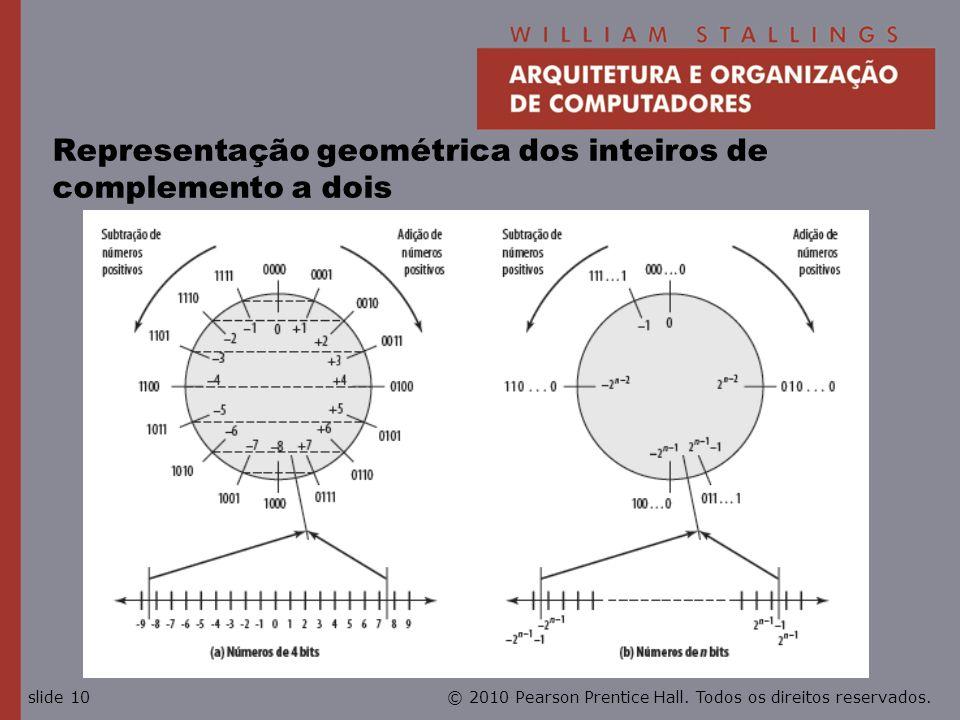 © 2010 Pearson Prentice Hall. Todos os direitos reservados.slide 10 Representação geométrica dos inteiros de complemento a dois