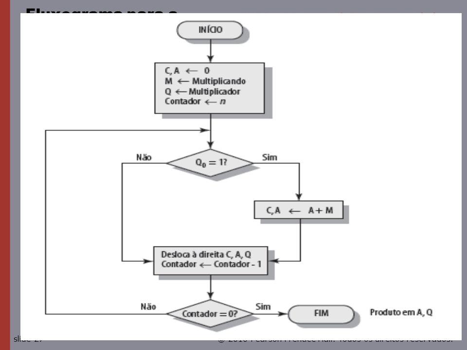© 2010 Pearson Prentice Hall. Todos os direitos reservados.slide 27 Fluxograma para a multiplicação binária sem sinal
