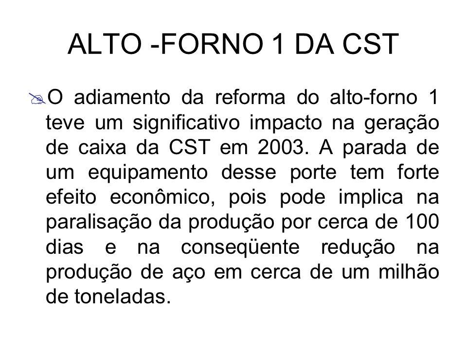 ALTO -FORNO 1 DA CST O adiamento da reforma do alto-forno 1 teve um significativo impacto na geração de caixa da CST em 2003. A parada de um equipamen