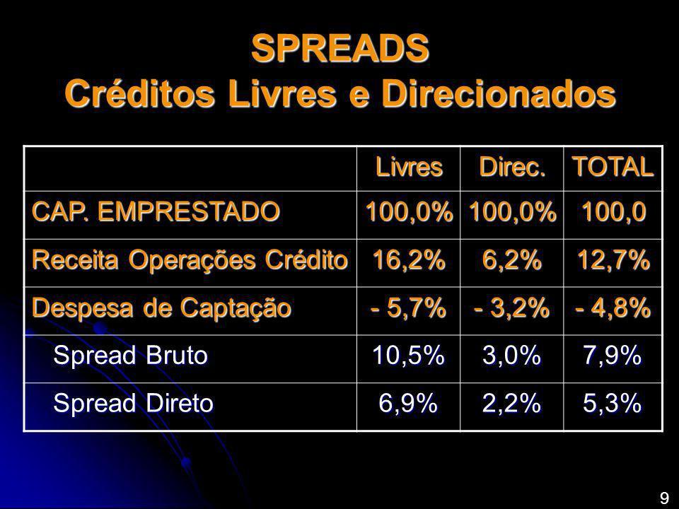 SPREADS Créditos Livres e Direcionados LivresDirec.TOTAL CAP. EMPRESTADO 100,0%100,0%100,0 Receita Operações Crédito 16,2%6,2%12,7% Despesa de Captaçã