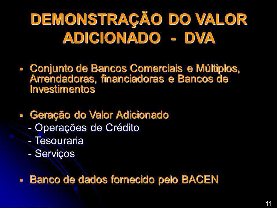 Conjunto de Bancos Comerciais e Múltiplos, Arrendadoras, financiadoras e Bancos de Investimentos Conjunto de Bancos Comerciais e Múltiplos, Arrendadoras, financiadoras e Bancos de Investimentos Geração do Valor Adicionado Geração do Valor Adicionado - Operações de Crédito - Operações de Crédito - Tesouraria - Tesouraria - Serviços - Serviços Banco de dados fornecido pelo BACEN Banco de dados fornecido pelo BACEN DEMONSTRAÇÃO DO VALOR ADICIONADO - DVA 11