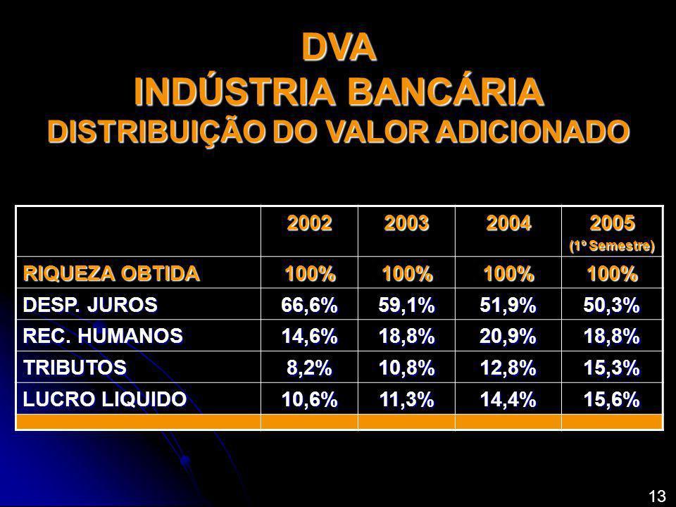 2002200320042005 (1º Semestre) RIQUEZA OBTIDA 100%100%100%100% DESP. JUROS 66,6%59,1%51,9%50,3% REC. HUMANOS 14,6%18,8%20,9%18,8% TRIBUTOS8,2%10,8%12,