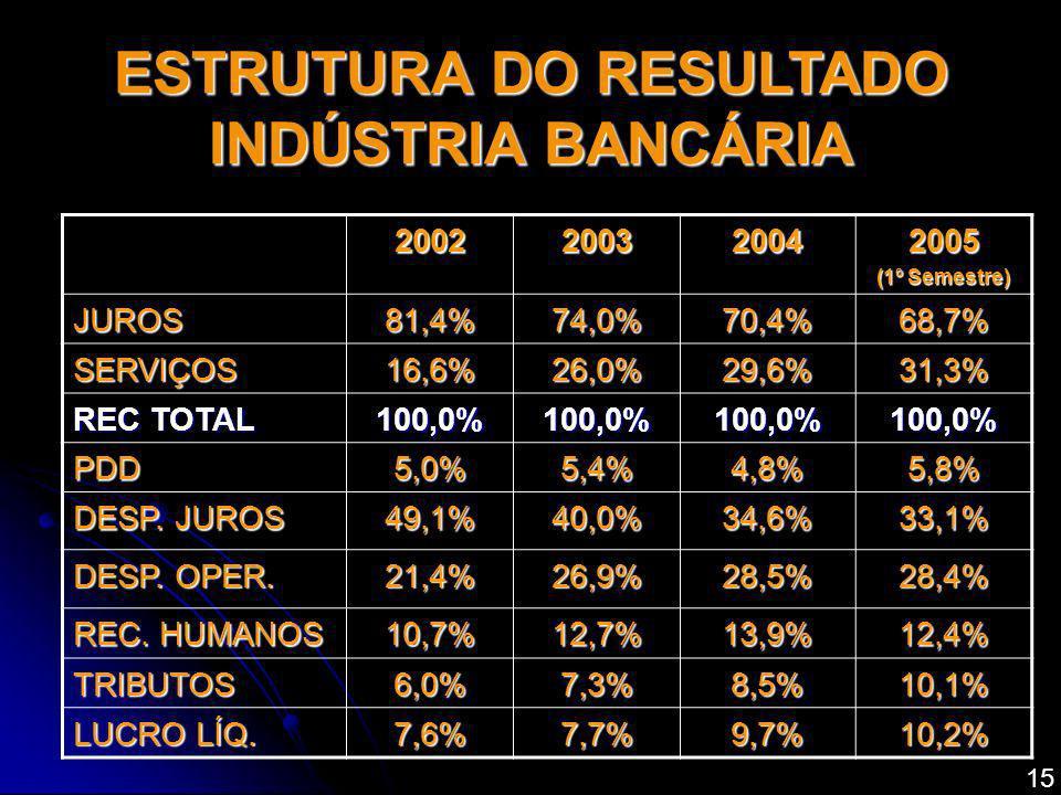 2002200320042005 (1º Semestre) JUROS81,4%74,0%70,4%68,7% SERVIÇOS16,6%26,0%29,6%31,3% REC TOTAL 100,0%100,0%100,0%100,0% PDD5,0%5,4%4,8%5,8% DESP. JUR