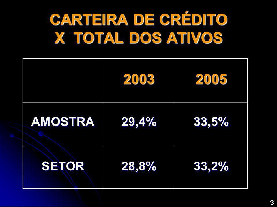 CARTEIRA DE CRÉDITO X TOTAL DOS ATIVOS 20032005 AMOSTRA29,4%33,5% SETOR28,8%33,2% 3
